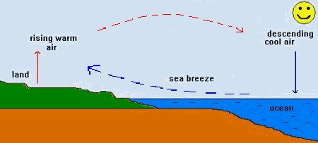 Worksheets Sea Breeze Diagram atmosphere climate environment information programme movement of air